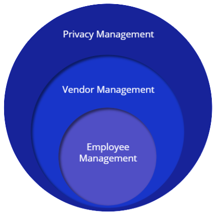 PrivacyEngine Management